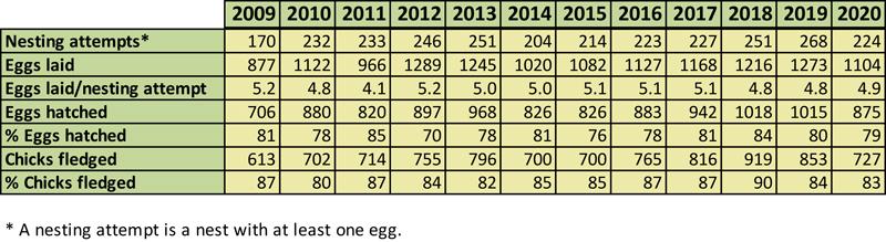 2009-2020 Western Bluebird nesting data