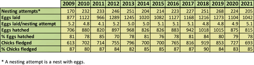 Bluebird nesting data 2009-2021